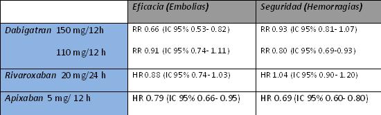 RR: Riesgo relativo      HR: Hazard ratio   IC 95%: Intervalo de confianza 95%